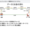決済システムの残高管理周りの DB 設計と戦略