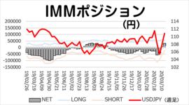 円ネットロング昨年8月以来の水準まで増加 2020/3/23