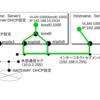 KickStartその3(ネットワーク構成例 -vlan、bonding構成も)