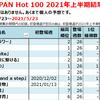 2021年上半期Billboard JAPAN総括