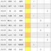 【toto】第1238回予想 (ルヴァン杯第5節&J2第12節)