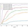 学習データ数と認識精度の関係