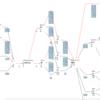 RNNLMベースの形態素解析器 JUMAN++ をhomebrewでインストールできるようにした