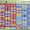 【プロ野球】解説者による2018年セリーグ順位予想まとめ
