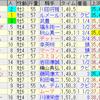 第20回チャンピオンズカップ(GI)