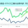 国内向け出荷は、平成29年1月に前月比1.0%上昇。消費財の国内向け出荷は3か月ぶりに前月比上昇。消費財の国内市場への総供給も2か月連続の前月比上昇。