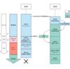 リードレプリカを使ってRDS(MySQL)をアップグレードする手順を自動化した