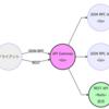 API認証基盤の改善について
