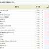 アスカネット<2438>の金利が8.0%にダウン!!SBI貸株金利変更(2018/08/20~)
