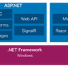 ASP.NET Coreのメモ