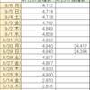 首相官邸サイトのワクチン一般接種データ捏造疑惑続報9/6(月)