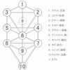 【雑想】神秘主義成立過程の国際的系譜?