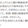 「8割を超える国民が軽減税率の導入を求めている」だと?〜日本新聞協会の大ウソを徹底検証する