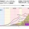 【動画】戦後の経済成長を支えた財政投融資