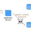 CakePHP から味わう データベース・レプリケーション