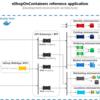 ECにおけるマイクロサービス分割を考察する