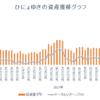週間成績2018【第2週】年初来比-2.36%(前週比-0.56%)