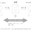 Misocaの新しい受発注機能がSketchでデザインされてる様子