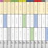 【2020年 G3平安ステークス】血統×レースラップからの展望