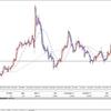 FX投資戦略 2020年2月6日 欧州時間