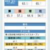 サピックス6年生の覚書PART①