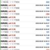 【 9月 8日 】FX自動売買記録:ユーロドル