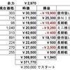 素人による株日記(令和3年4月・その4)