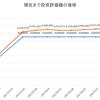 2017年7月3週の投資結果(投資信託・ウェルスナビ・FX)