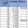 【トラリピ3すくみ検証】トラリピハーフ&ハーフ完全検証:32週目 (11/16)。年利換算7.4%です。淡々とした値動きです。