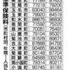 国保保険料33市町村で増、減額は12市町村 県が公表