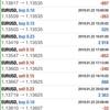 【 1月 22日】ブレグジット混迷でも市場は冷静。おすすめ無料EAの結果