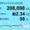 4月分の宮崎県三股町1号発電所のチェンジコイン合計は208,098CCでした!