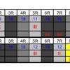 6月5日のレースをコンピ指数で予想!