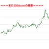 ■途中経過_1■BitCoinアービトラージ取引シュミレーション結果(2017年8月29日)