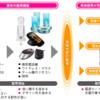 技術問題:現在の無線充電と将来の方向性