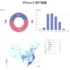 ブランドごとにプロフィールが大きく異なる中国スマートフォンユーザー
