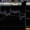 ECB政策金利でユーロドル(EUR/USD)が急落!底値で利確したトレード!