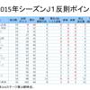 【プレビュー】2015年2ndステージ 第17節 湘南戦に向けて