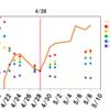 【原油ETF比較】今一番値段が上がっているETFはどれ?~原油ETFのパフォーマンスを比較してみた~
