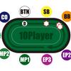 ポジションを制する者がポーカーを制す。