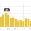 【ブログ運営報告】ゆく年くる年2016【3ヶ月&100記事!】