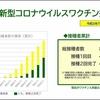 横浜市新型コロナウイルスワクチン接種状況(2021.07.14)