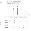 行動ログデータからのユーザーアンケート予測モデルを作り、ユーザーの嗜好分類をする