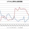 日本のコアCPI上昇率と自殺者数(1978~2015年)