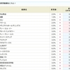 CYBERDYNEの金利が10.0%から11.0%にアップ!!SBI貸株金利変更(2019/03/11~)