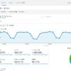 Google Analyticsの2月9日のデータがおかしい