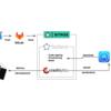 試行錯誤してたどり着いた現在のiOSアプリ自動デプロイ環境(Bitrise、fastlane、Crashlytics、たまにbuddybuild)