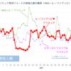 「ヒーリングっど♥プリキュア」の残した数字