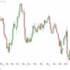 チャートが見やすい証券会社はどこ?|株価指数・FX・先物