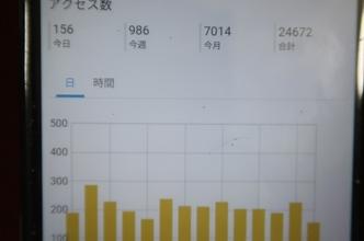 【7000PVを突破】ブログ開設から9ヶ月目のアクセス数について。